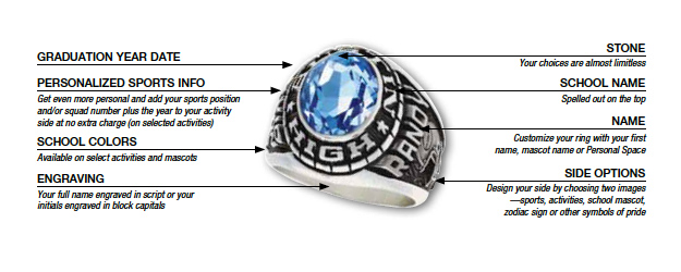 Anatomy of a Medalist ring